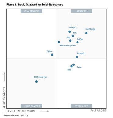 NetApp_2017 Gartner Magic Quadrant for Solid-State Arrays.jpg