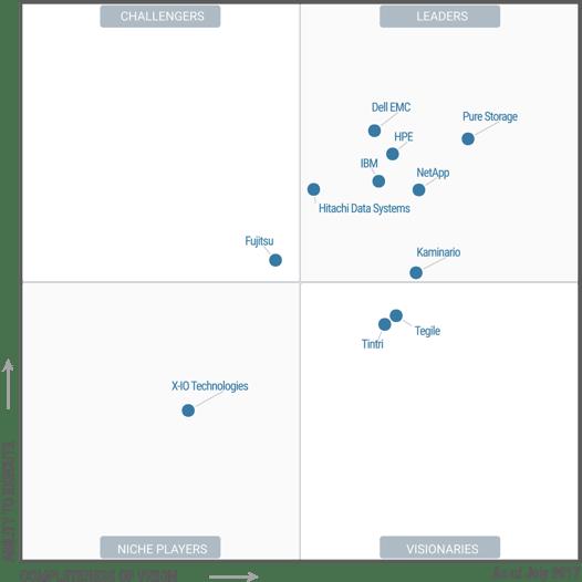 NetApp_2017 Gartner Magic Quadrant for Solid-State Arrays.png